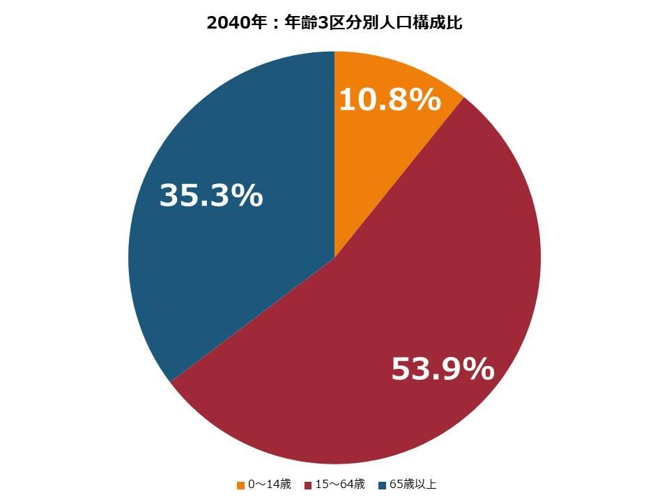 2040年:年齢3区分別人口構成比