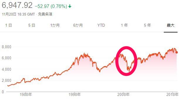 FTSE100のリスク