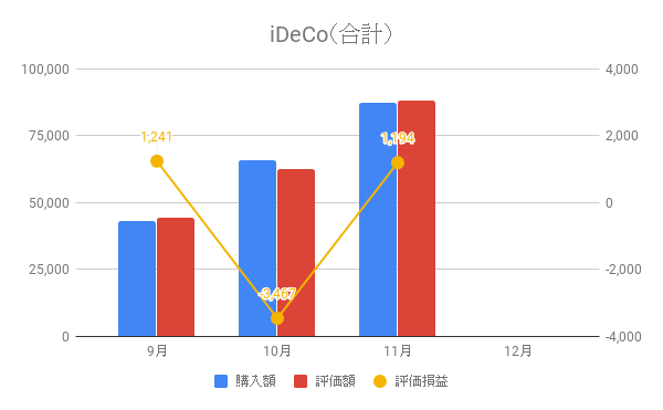 iDeCo(合計)