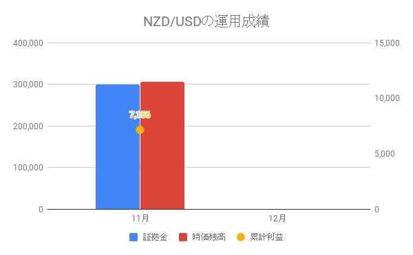 NZD/USDの運用成績
