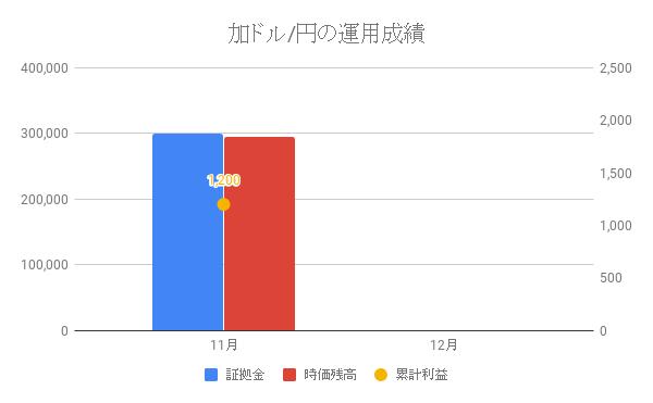 加ドル/円の運用成績