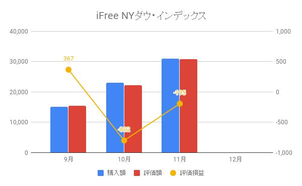 iFree NYダウ・インデックス