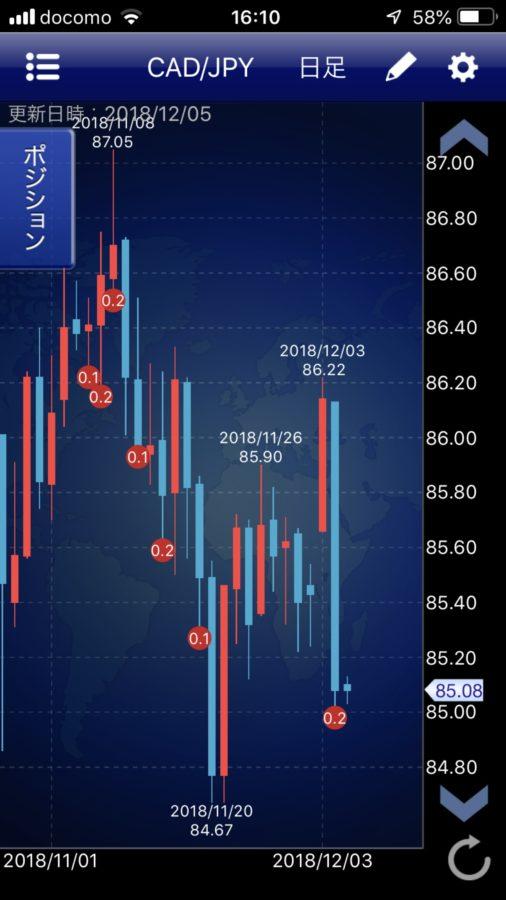 CAD/JPYのチャート