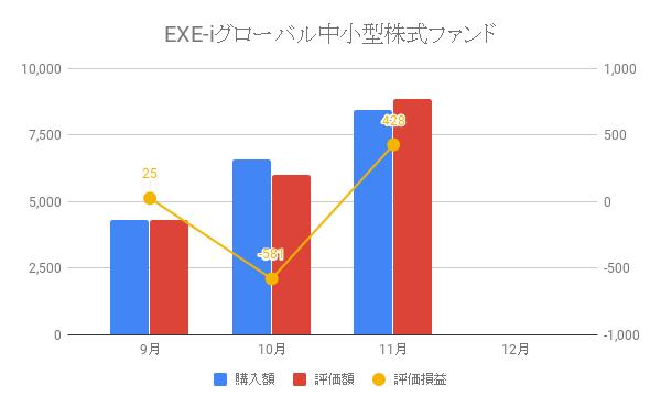 EXE-iグローバル中小型株式ファンド