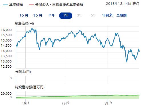 ひふみ年金のチャート