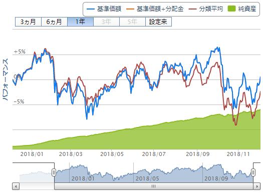 楽天・全世界株式インデックス・ファンドのチャート