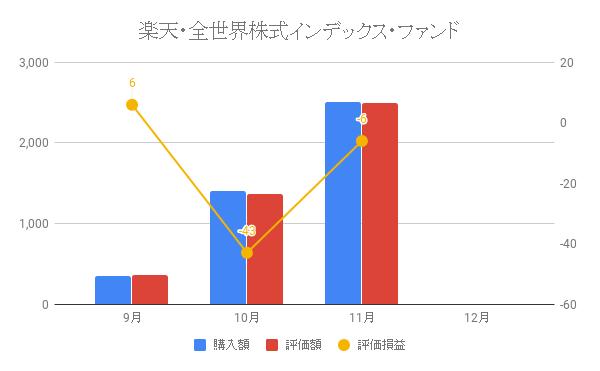 楽天・全世界株式インデックス・ファンド
