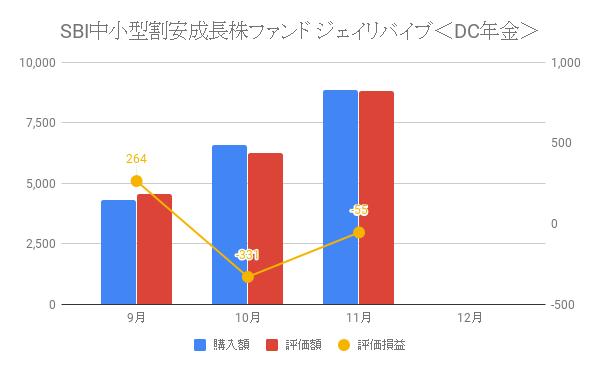 SBI中小型割安成長株ファンド ジェイリバイブ<DC年金>