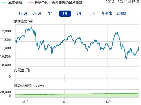 ニッセイTOPIXインデックスファンドのチャート