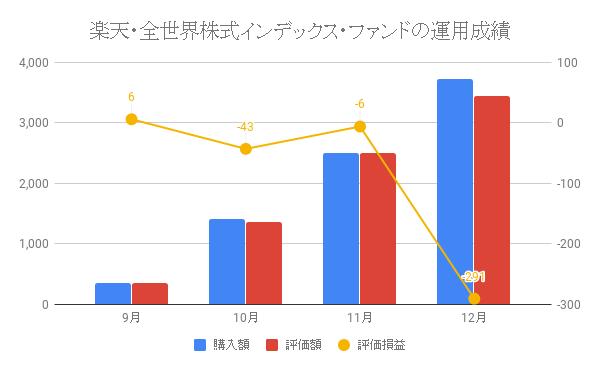 楽天・全世界株式インデックス・ファンドの運用成績