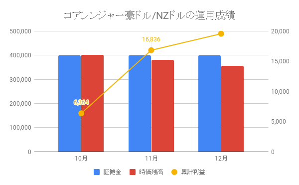 コアレンジャー豪ドル/NZドルの運用成績