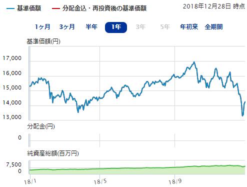 iFree NYダウ・インデックスのチャート