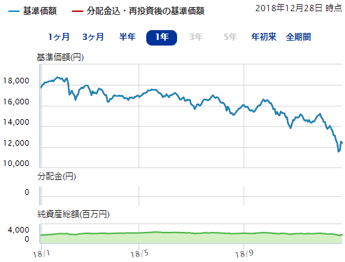 SBI中小型割安成長株ファンド ジェイリバイブ<DC年金>のチャート
