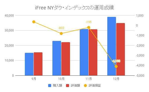 iFree NYダウ・インデックスの運用成績