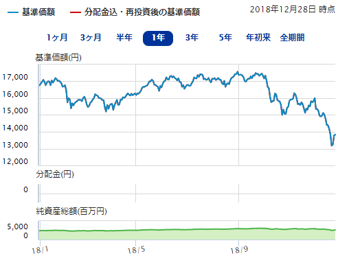 EXE-iグローバル中小型株式ファンドのチャート