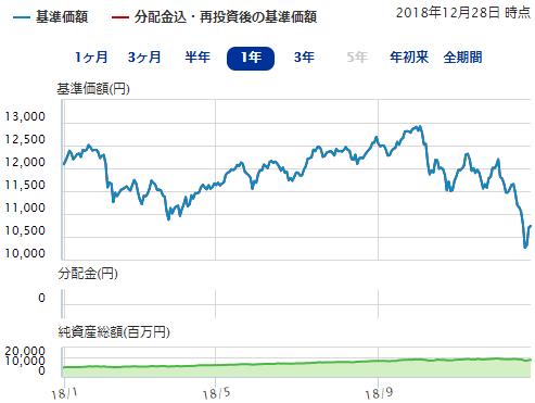 DCニッセイ外国株式インデックスのチャート