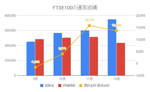 FTSE100の運用成績