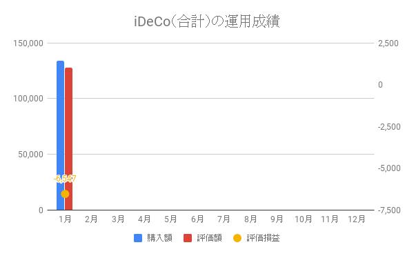 iDeCo(合計)の運用成績