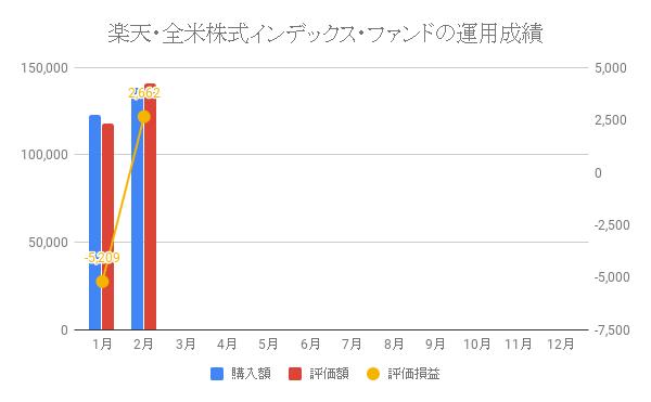楽天・全米株式インデックス・ファンドの運用成績