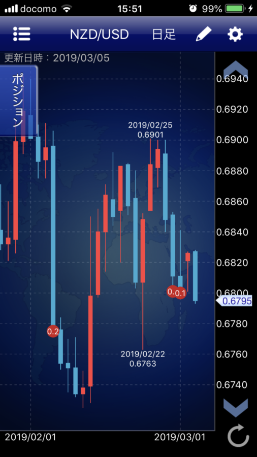 NZD/USDチャート
