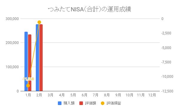 つみたてNISA(合計)の運用成績