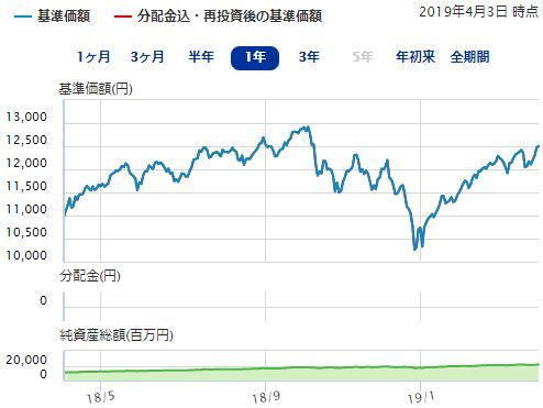 DCニッセイ外国株式インデックスの運用成績