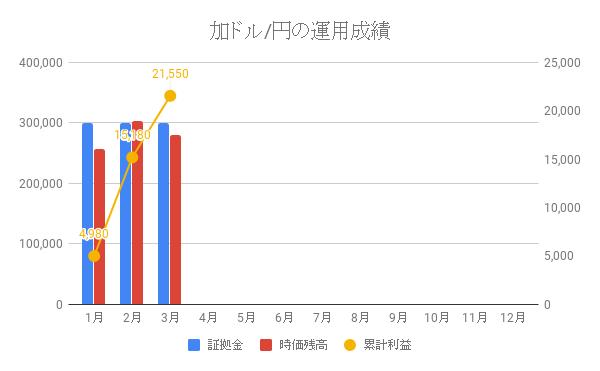 加ドル_円の運用成績