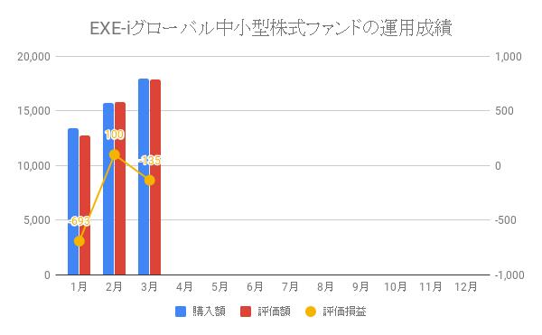 EXE-iグローバル中小型株式ファンドの運用成績
