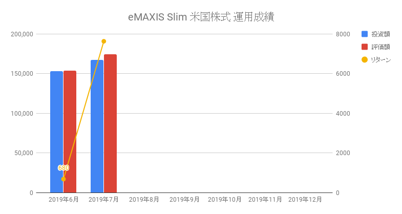 eMAXIS Slim 米国株式 運用成績
