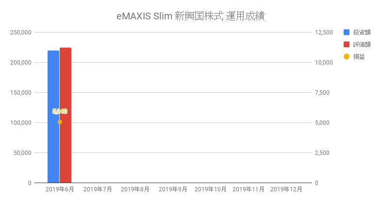 eMAXIS Slim 新興国株式 運用成績