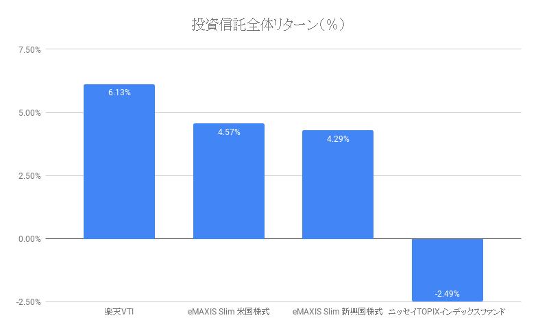 投資信託全体リターン(%)