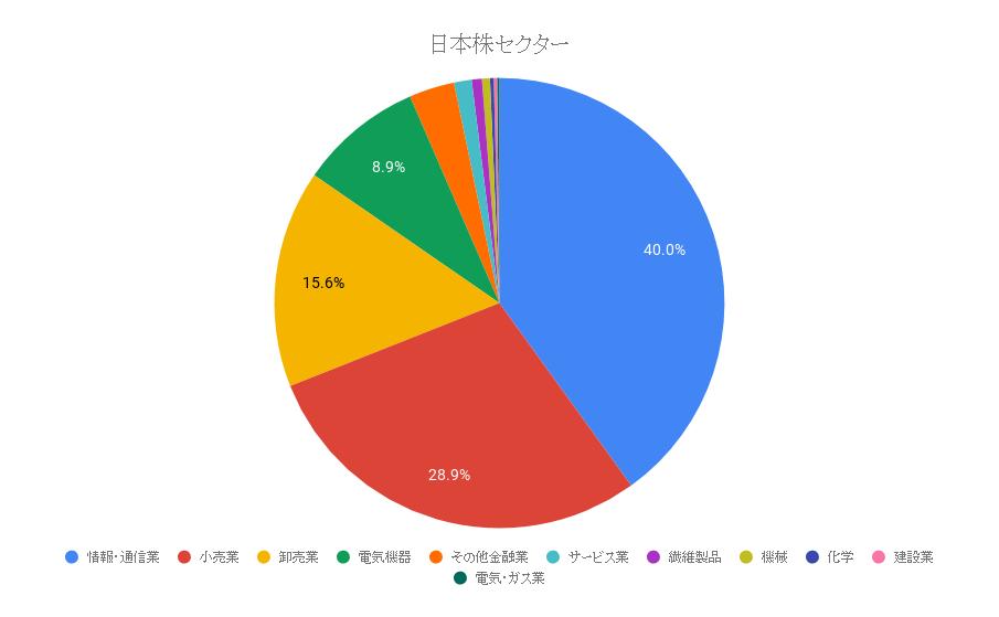 日本株セクター
