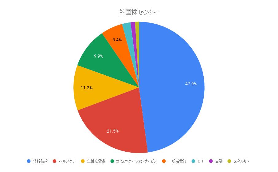 外国株セクター