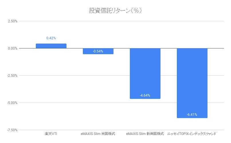 投資信託リターン(%)